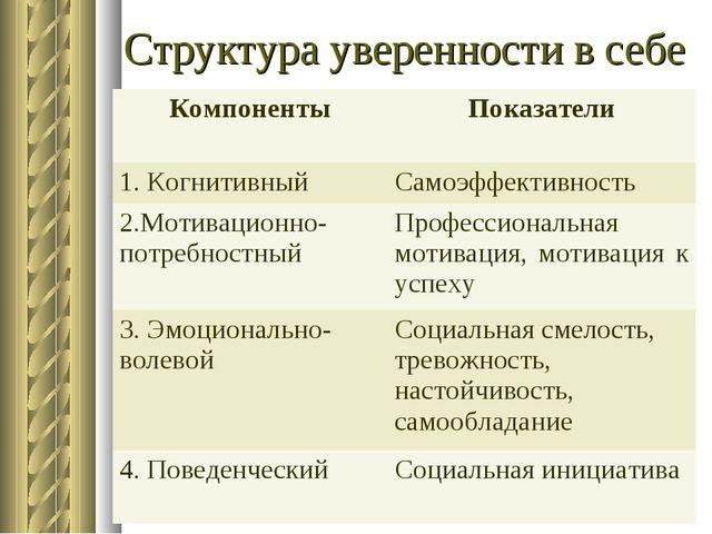 Структура уверенности в себе КомпонентыПоказатели 1. КогнитивныйСамоэффекти...