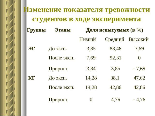 Изменение показателя тревожности студентов в ходе эксперимента ГруппыЭтапыД...