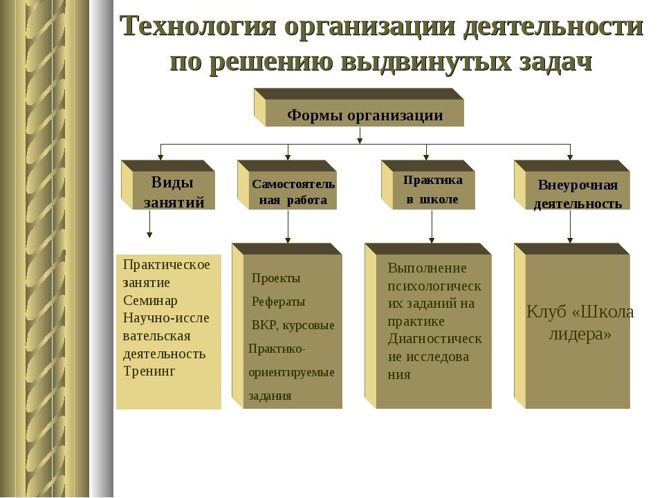 Технология организации деятельности по решению выдвинутых задач Практическое...