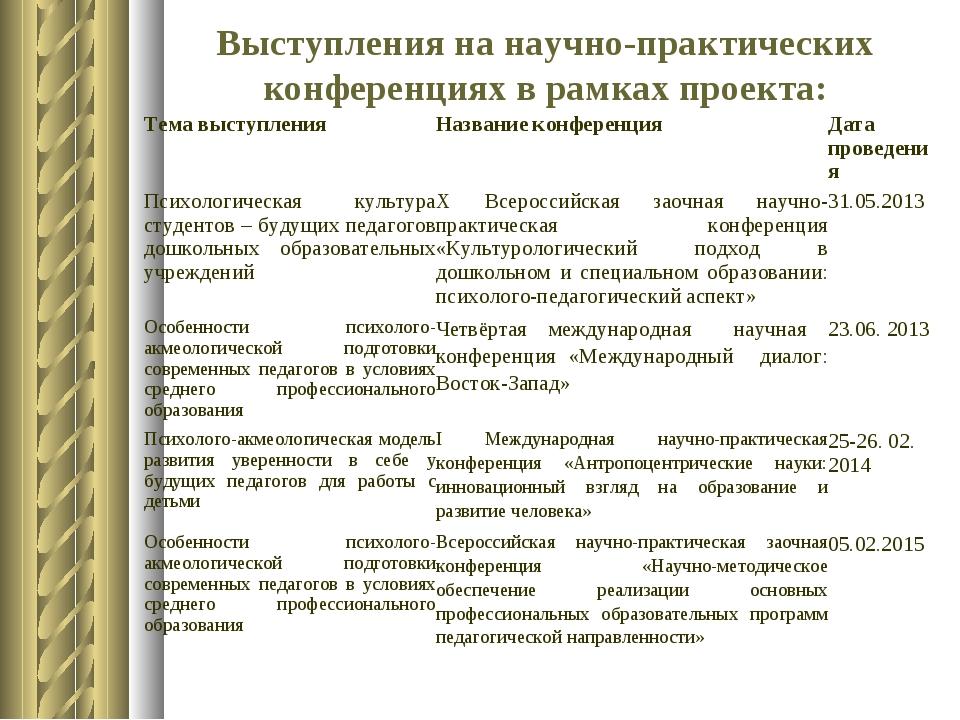 Выступления на научно-практических конференциях в рамках проекта: Тема выступ...