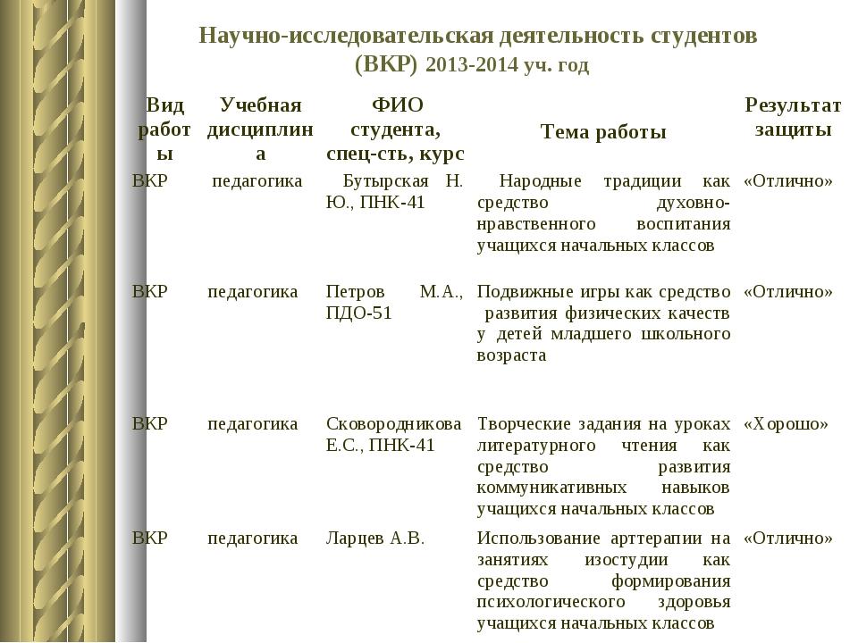 Научно-исследовательская деятельность студентов (ВКР) 2013-2014 уч. год Вид...