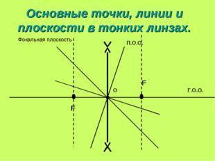 Основные точки, линии и плоскости в тонких линзах. О Г.О.О. П.О.О. F F Фокаль