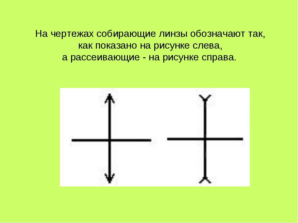На чертежах собирающие линзы обозначают так, как показано на рисунке слева, а...