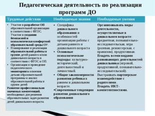 Педагогическая деятельность по реализации программ ДО Трудовые действия Необ
