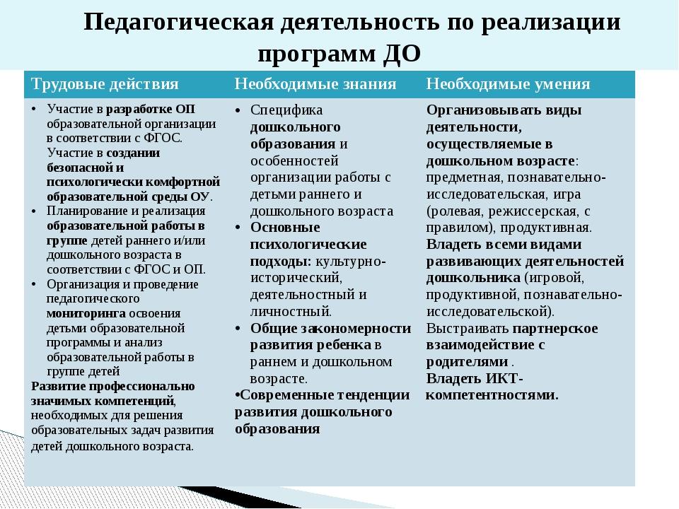 Педагогическая деятельность по реализации программ ДО Трудовые действия Необ...