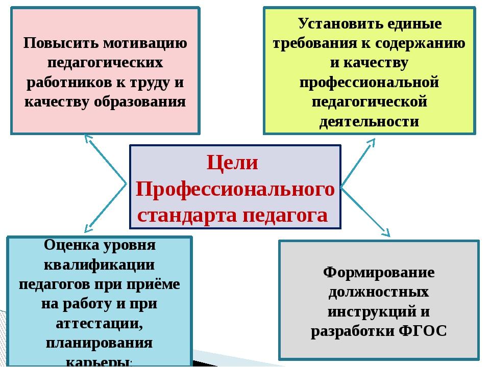 Цели Профессионального стандарта педагога Повысить мотивацию педагогических р...