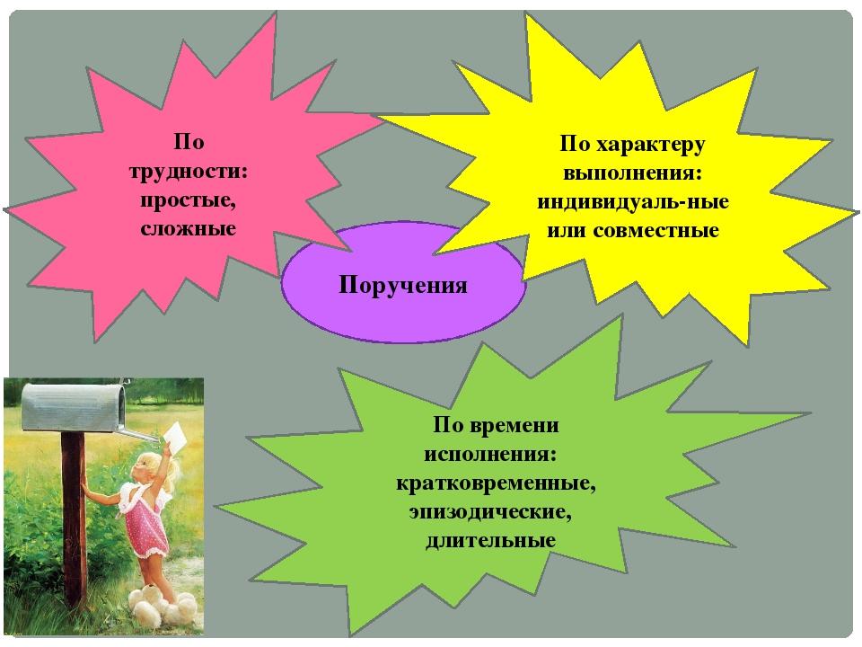 Поручения По трудности: простые, сложные По характеру выполнения: индивидуаль...