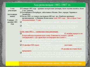 Ход революции 1905-1907 гг. Iэтап революции (восходящая линия) 9 января –19