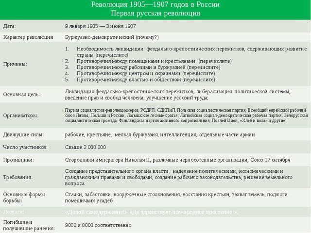 Революция 1905—1907 годов в России Первая русская революция Дата: 9 января 19...