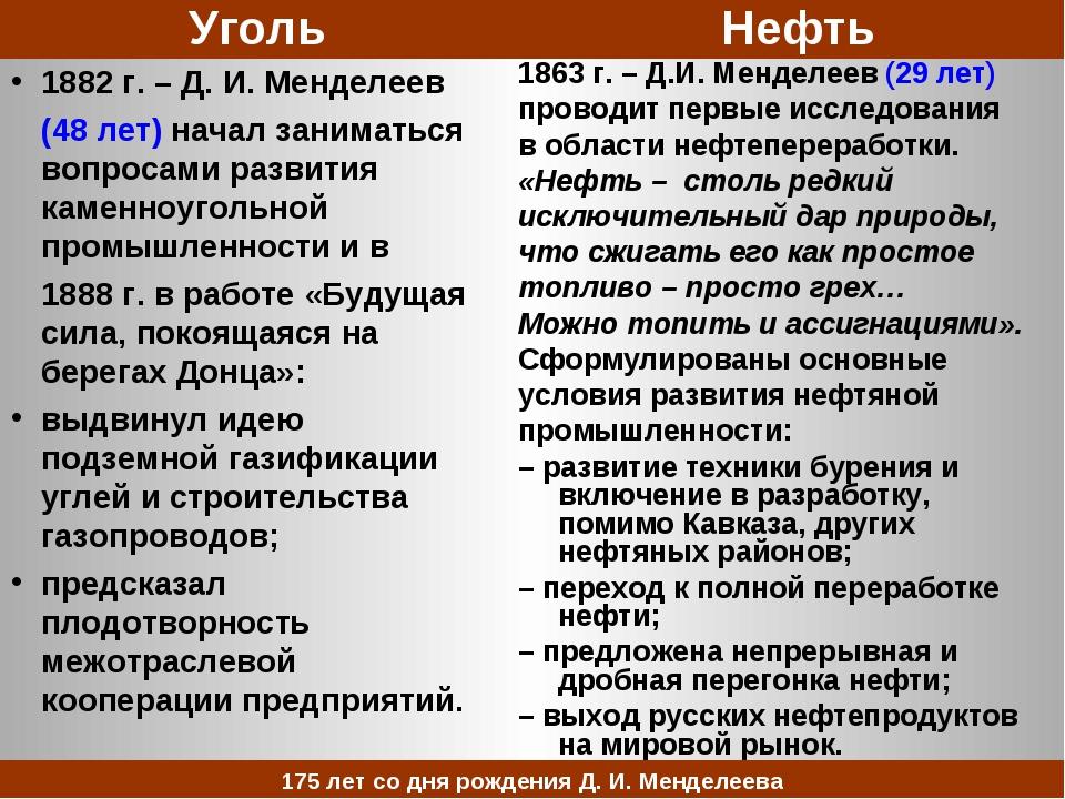 УгольНефть 1882 г. – Д. И. Менделеев (48 лет) начал заниматься вопросами...