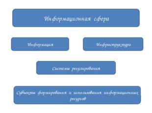 Информационная сфера Субъекты формирования и использования информационных рес