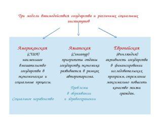 Три модели взаимодействия государства и различных социальных институтов Амери