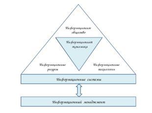 Информационные системы Информационный менеджмент Информационная экономика Ин