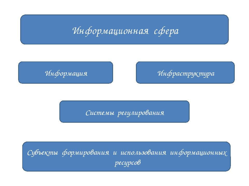 Информационная сфера Субъекты формирования и использования информационных рес...