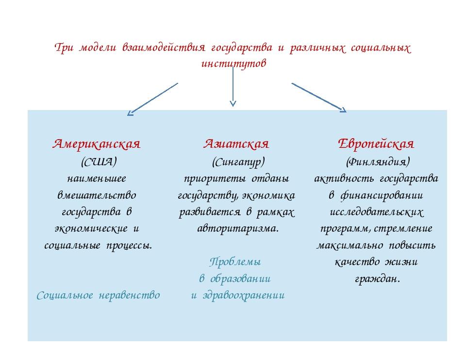 Три модели взаимодействия государства и различных социальных институтов Амери...