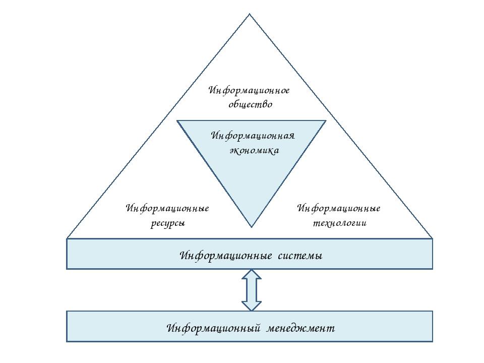 Информационные системы Информационный менеджмент Информационная экономика Ин...