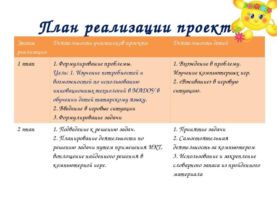 План реализации проекта Этапы реализации Деятельность участников проекта Деят...