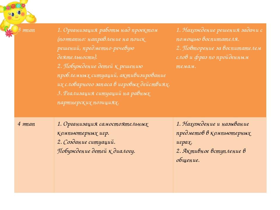 3 этап 1. Организация работынад проектом(поэтапно: направлениена поиск решени...