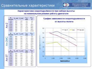 Сравнительные характеристики Характеристики скороподъёмности при наборе высот