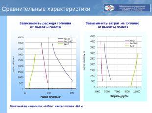 Сравнительные характеристики Зависимость расхода топлива от высоты полета Зав