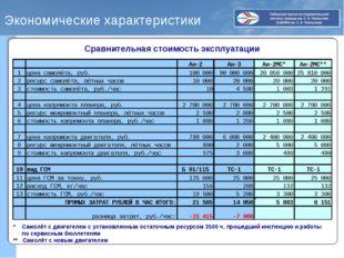 Экономические характеристики Сравнительная стоимость эксплуатации * Самолёт с