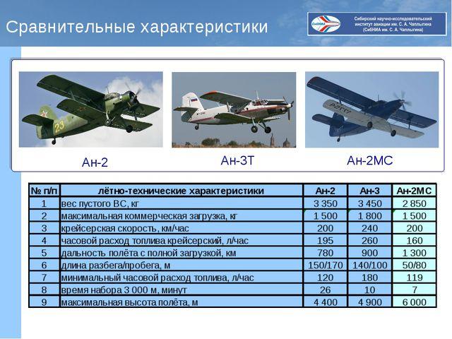 Сравнительные характеристики Ан-2 Ан-3Т Ан-2МС