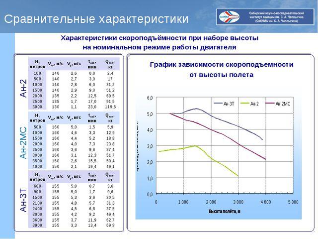 Сравнительные характеристики Характеристики скороподъёмности при наборе высот...