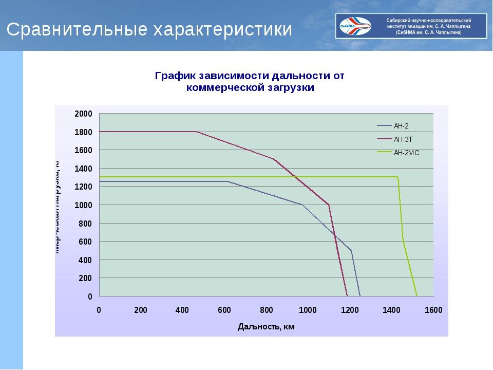 Сравнительные характеристики График зависимости дальности от коммерческой заг...