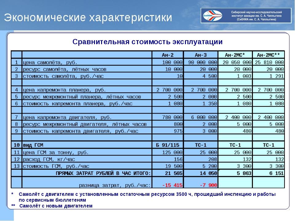 Экономические характеристики Сравнительная стоимость эксплуатации * Самолёт с...