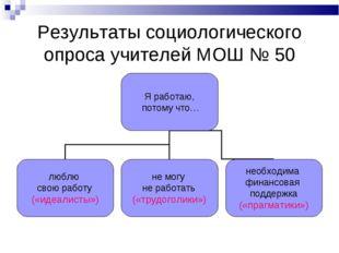 Результаты социологического опроса учителей МОШ № 50