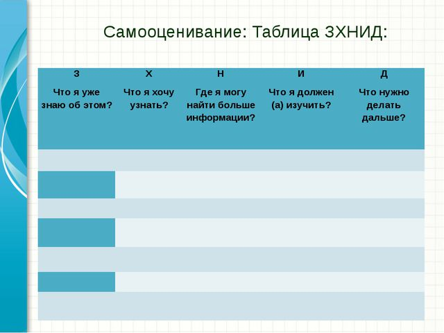 Самооценивание: Таблица ЗХНИД: З Что я уже знаю об этом? Х Что я хочу узнать?...
