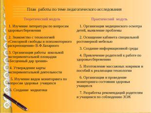 План работы по теме педагогического исследования Теоретический модуль 1. Изуч