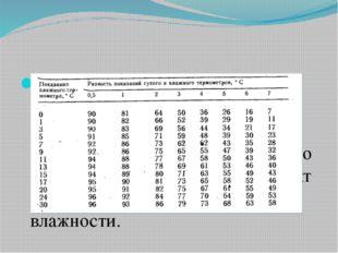 Определивразность показанийсухого и увлажненного термометров , по психроме