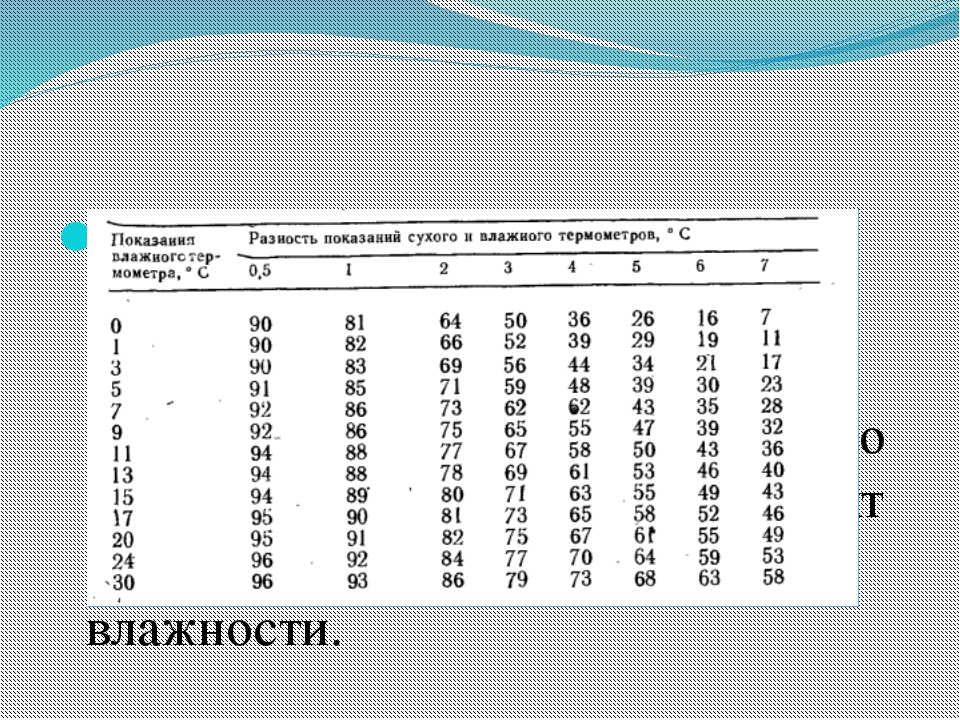 Определивразность показанийсухого и увлажненного термометров , по психроме...