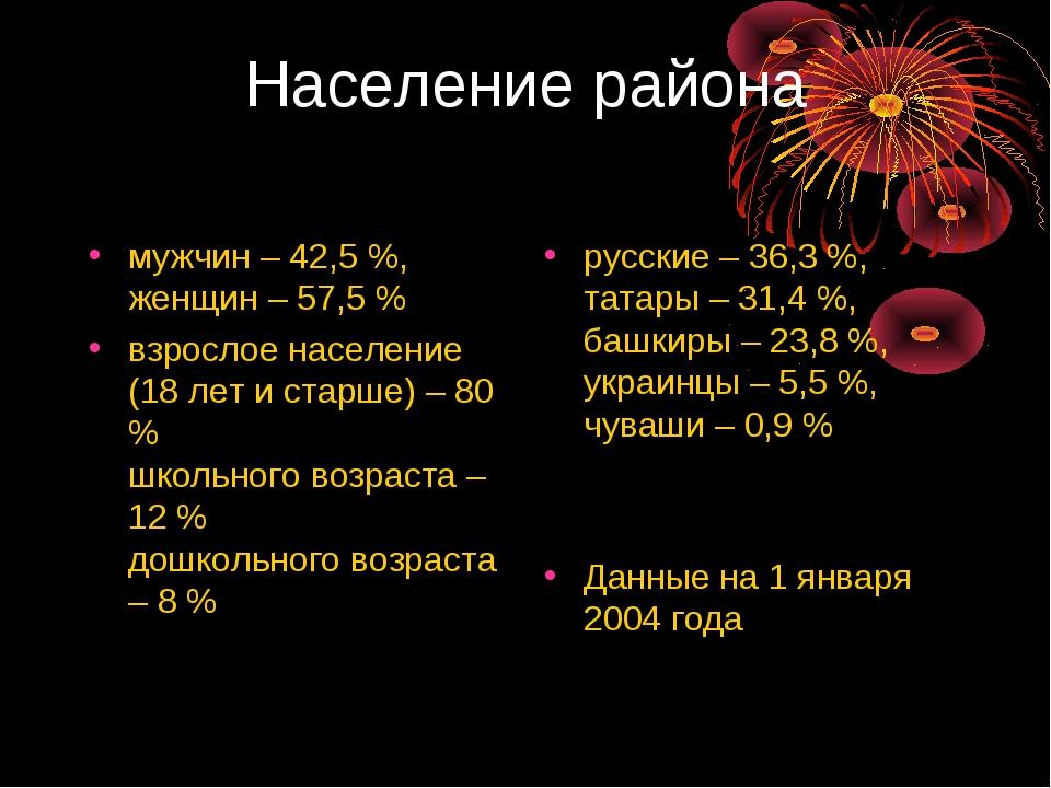 Население района мужчин – 42,5 %, женщин – 57,5 % взрослое население (18 лет...