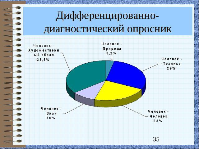 Дифференцированно-диагностический опросник