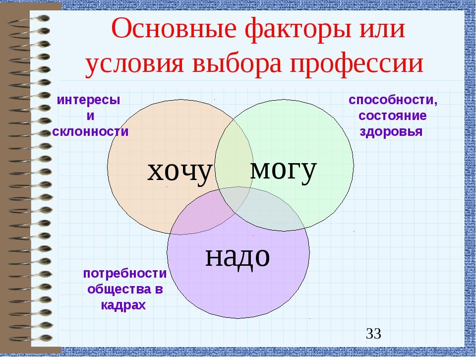 Основные факторы или условия выбора профессии хочу надо могу интересы и склон...