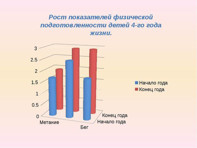 Рост показателей физической подготовленности детей 4-го года жизни.