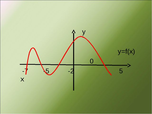 у у=f(x) 0 -7 -5 -2 5 х