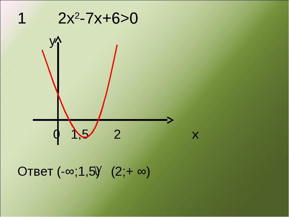 1 2х2-7х+6>0 у 0 1,5 2 х Ответ (-∞;1,5) (2;+ ∞)