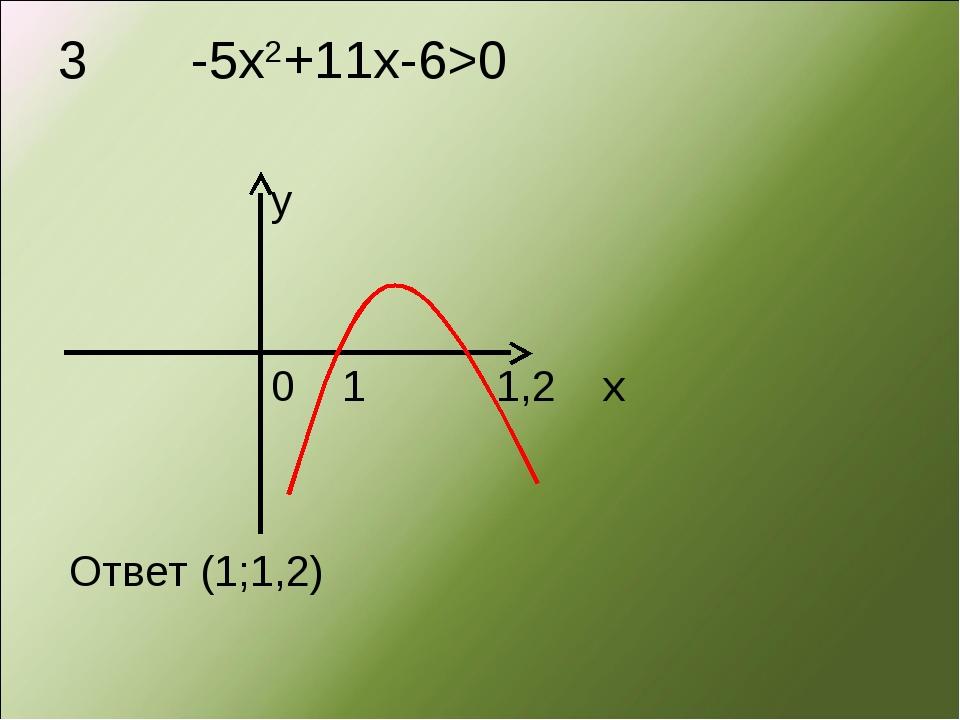 3 -5х2+11х-6>0 y 0 1 1,2 x Ответ (1;1,2)