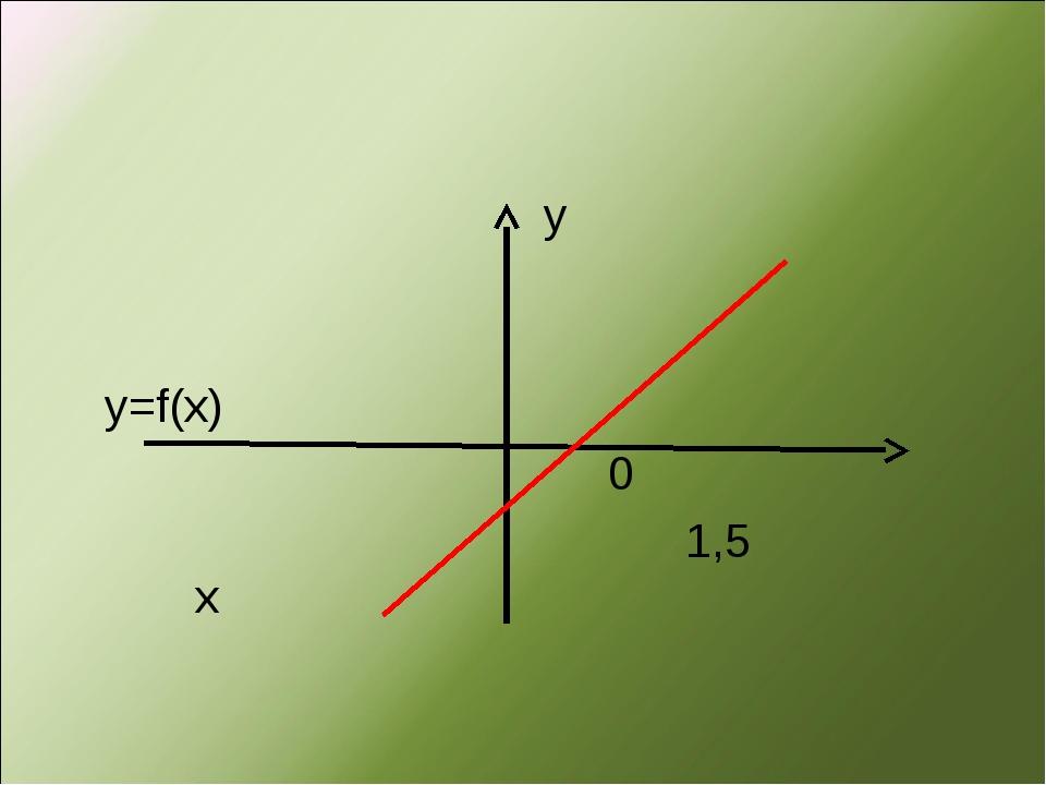y у=f(x) 0 1,5 x