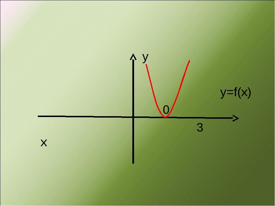 у у=f(x) 0 3 х