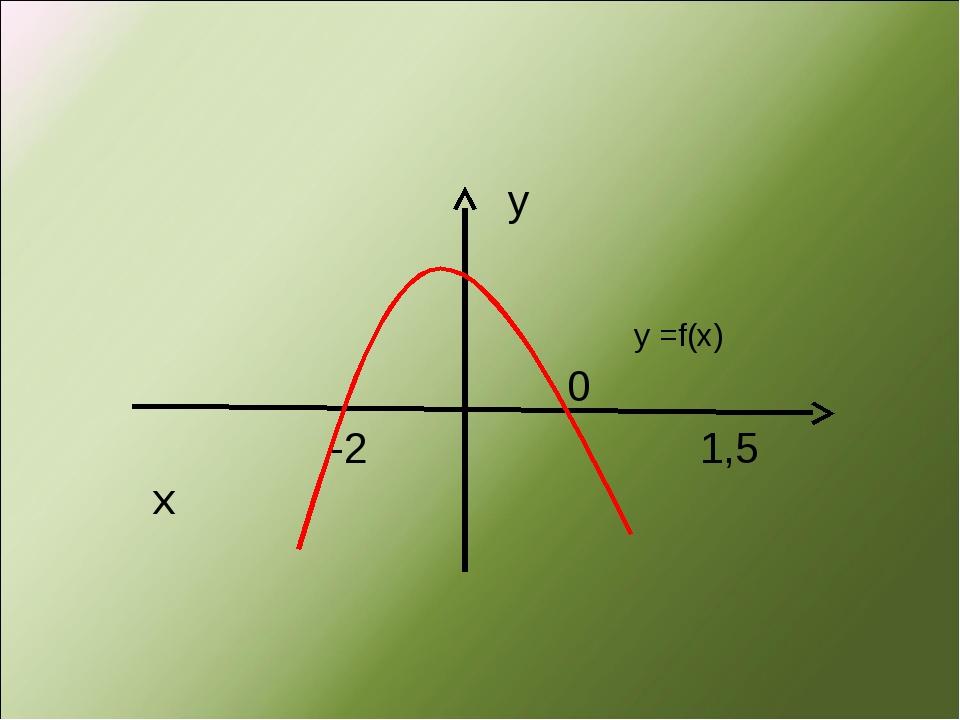 у 0 -2 1,5 х у =f(x)