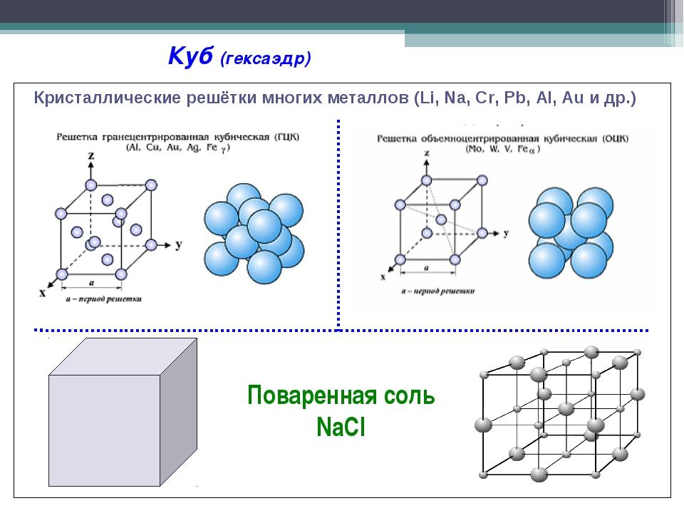 Кристаллические решётки многих металлов (Li, Na, Cr, Pb, Al, Au и др.) Куб...