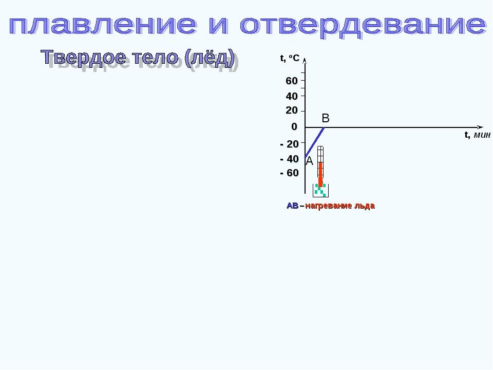 - 60 - 40 - 20 20 40 60 t, oC 0 A B t, мин AB –нагревание льда