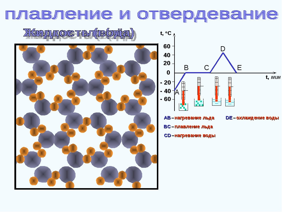 - 60 - 40 - 20 20 40 60 t, oC 0 A B C D t, мин AB –нагревание льда BC –плавле...
