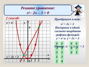 Решите уравнение: x²– 2x – 3 = 0 2 способ: Преобразуем к виду: x² = 2x + 3 По