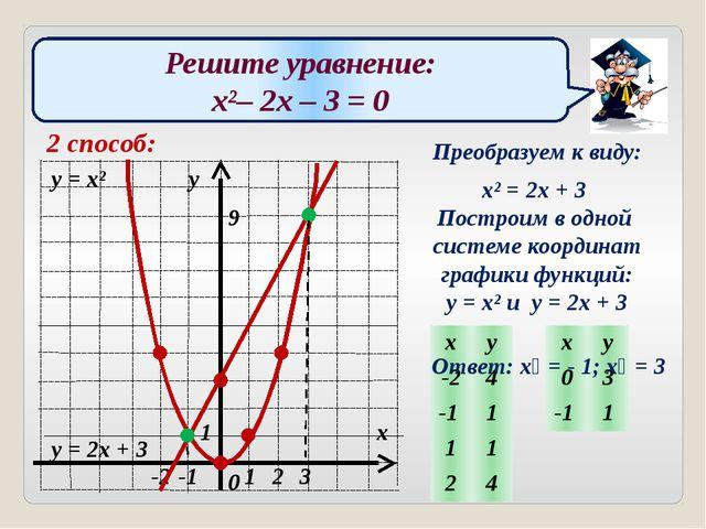 Решите уравнение: x²– 2x – 3 = 0 2 способ: Преобразуем к виду: x² = 2x + 3 По...