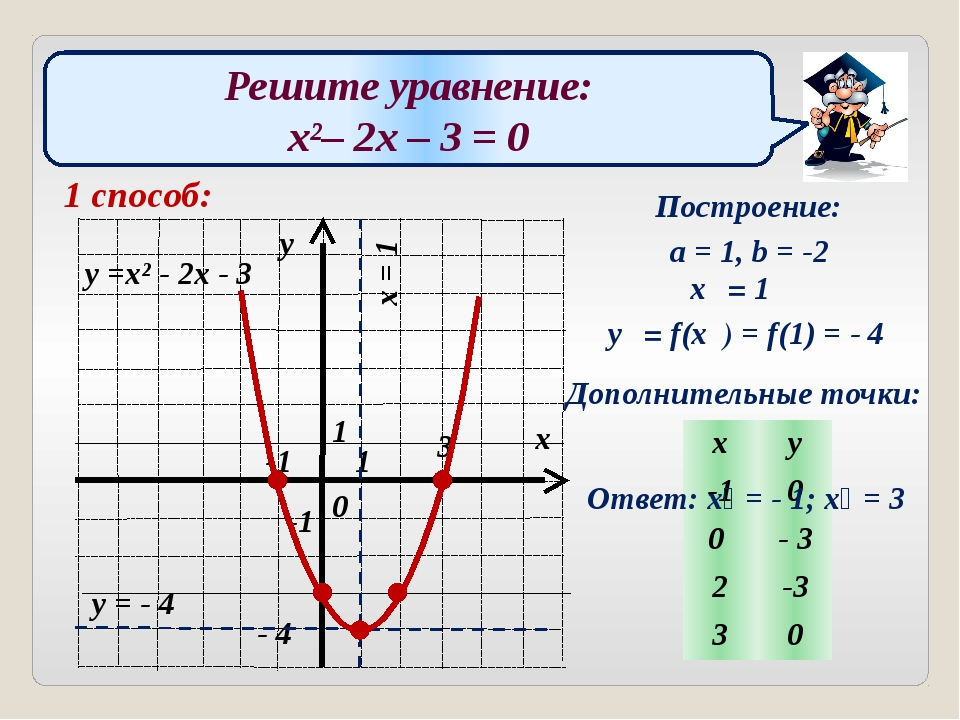 Решите уравнение: x²– 2x – 3 = 0 1 способ: Построение: a = 1, b = -2 x₀ = 1 y...